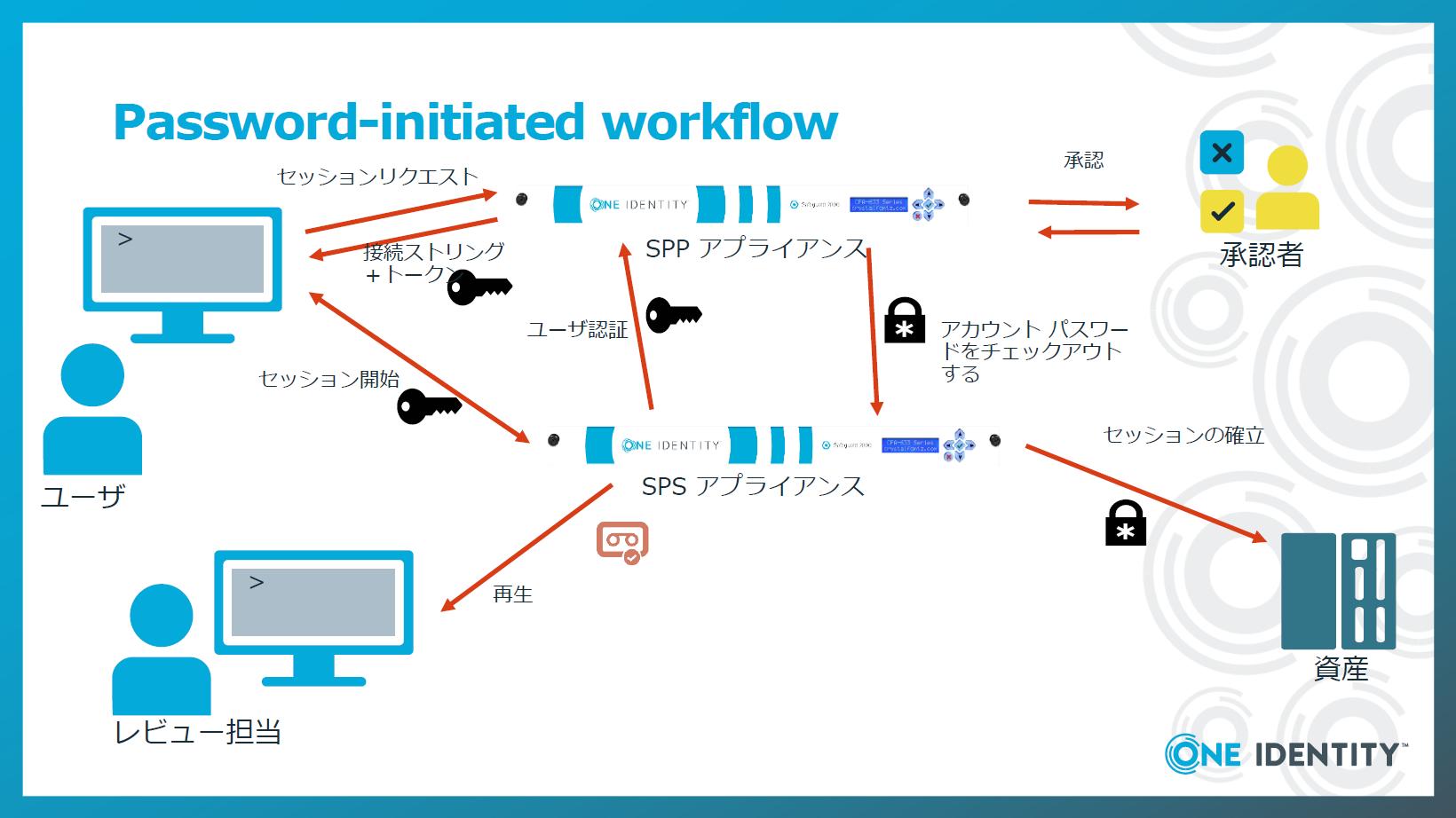Password-initiated workflow