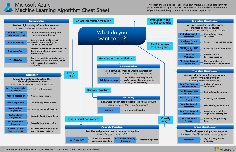 Micosoft-machine-Learning-Sheet
