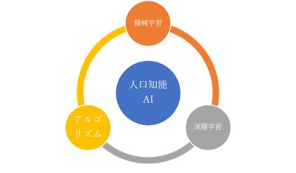人口知能>機械学習>深層学習