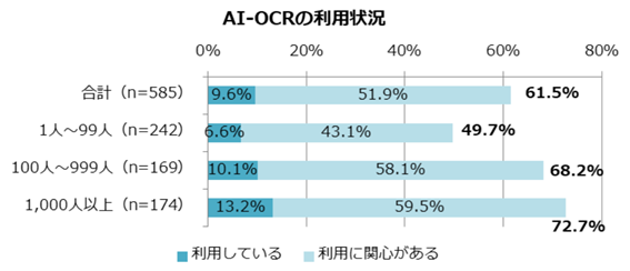AI OCRの利用実態 1