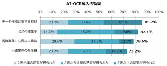 AI OCRの利用実態 2