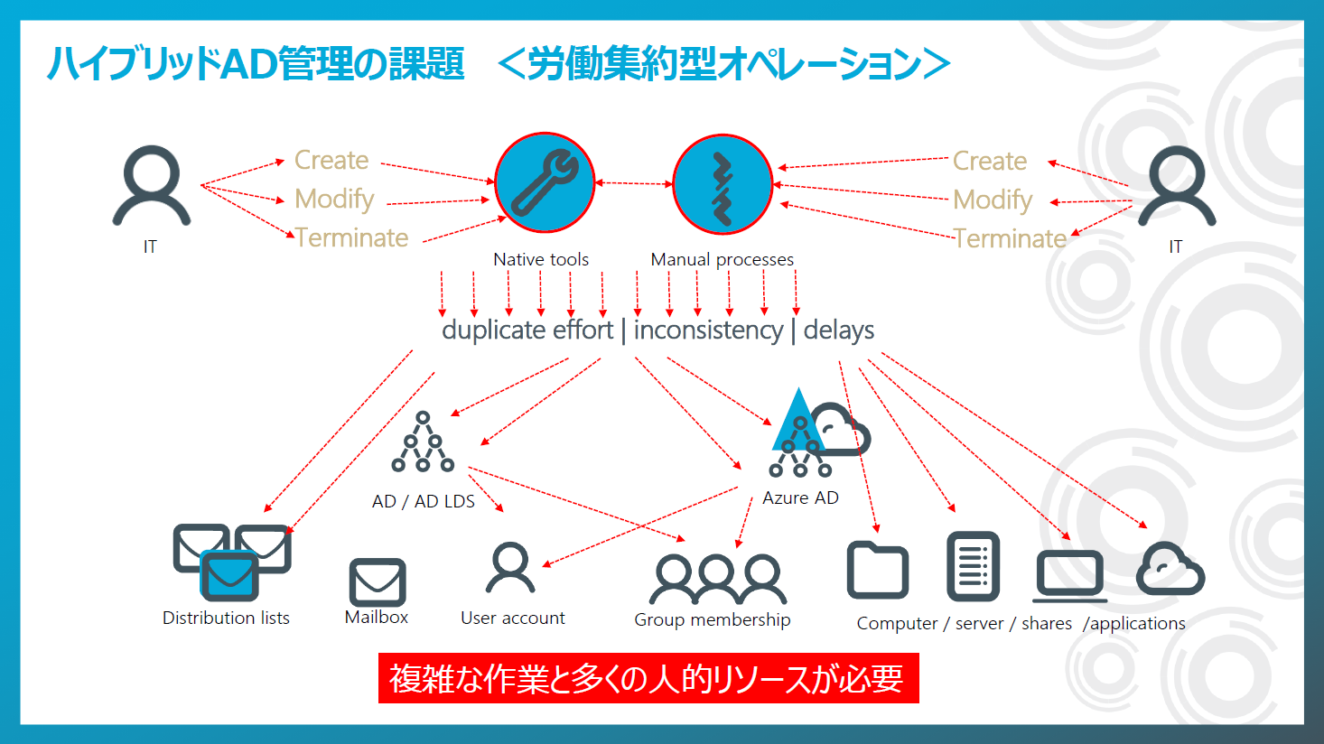 pitfalls-Active Directory and Azure AD-Hybrid AD-environment-2