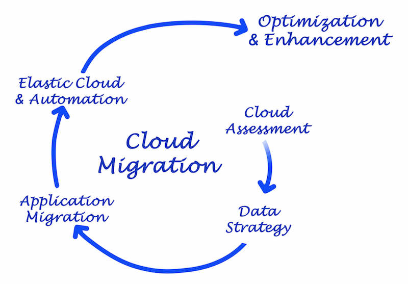 migrate-to-azure
