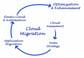 Azureへの移行を徹底解説!オンプレミスからクラウド環境への移行手順