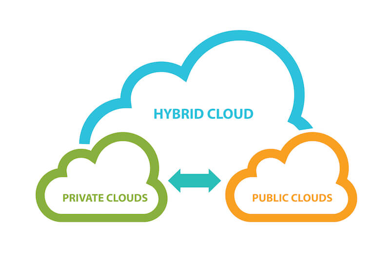 public-cloud-and-private-cloud