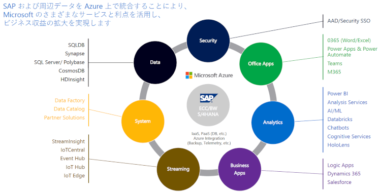Azure 上でのSAP 統合でビジネス収益を促進